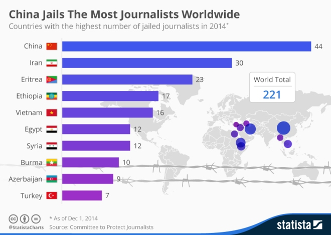 chartoftheday_3310_China_Incarcerates_More_Journalists_Than_Anywhere_Else_n